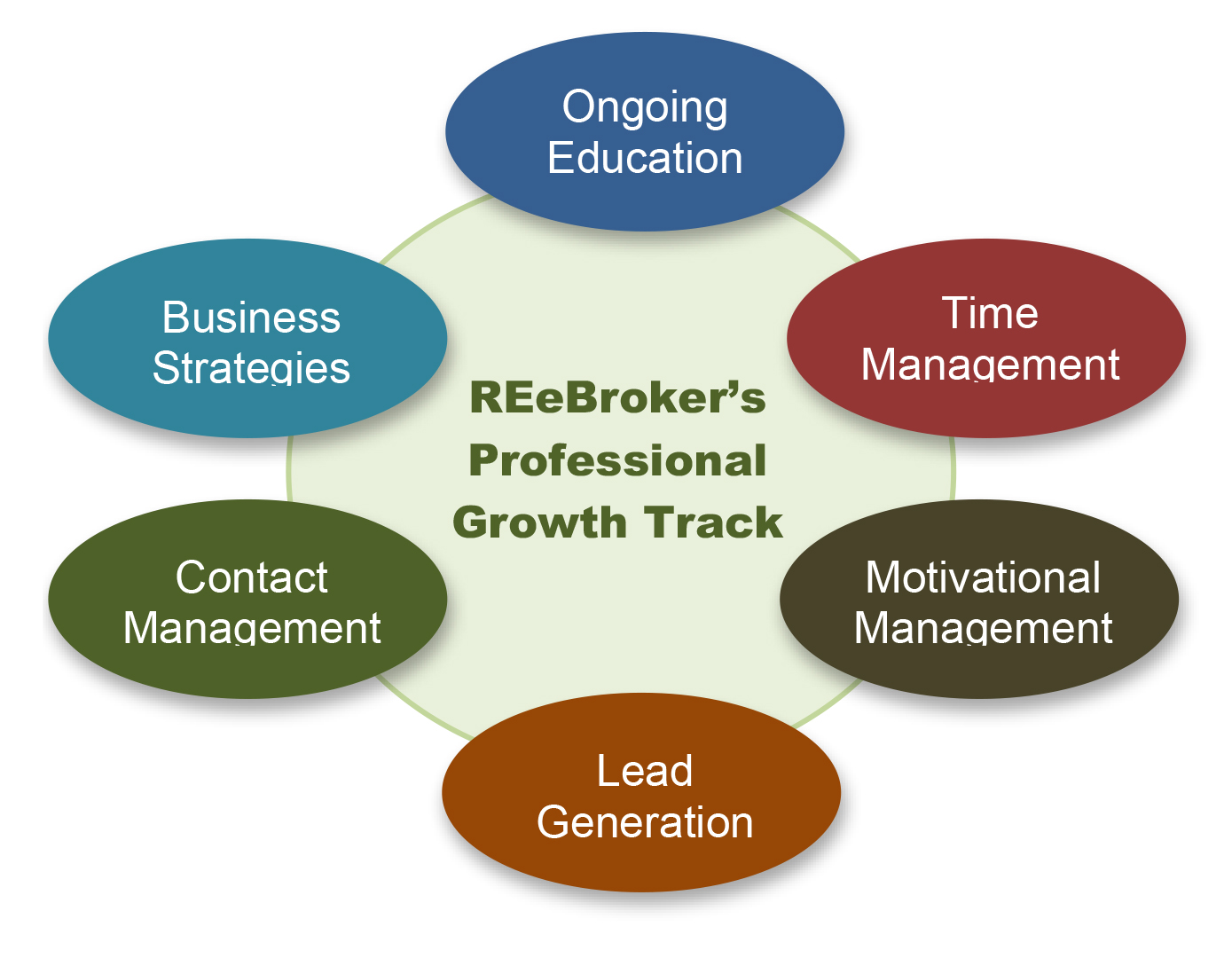REeBroker Group - Professional Training
